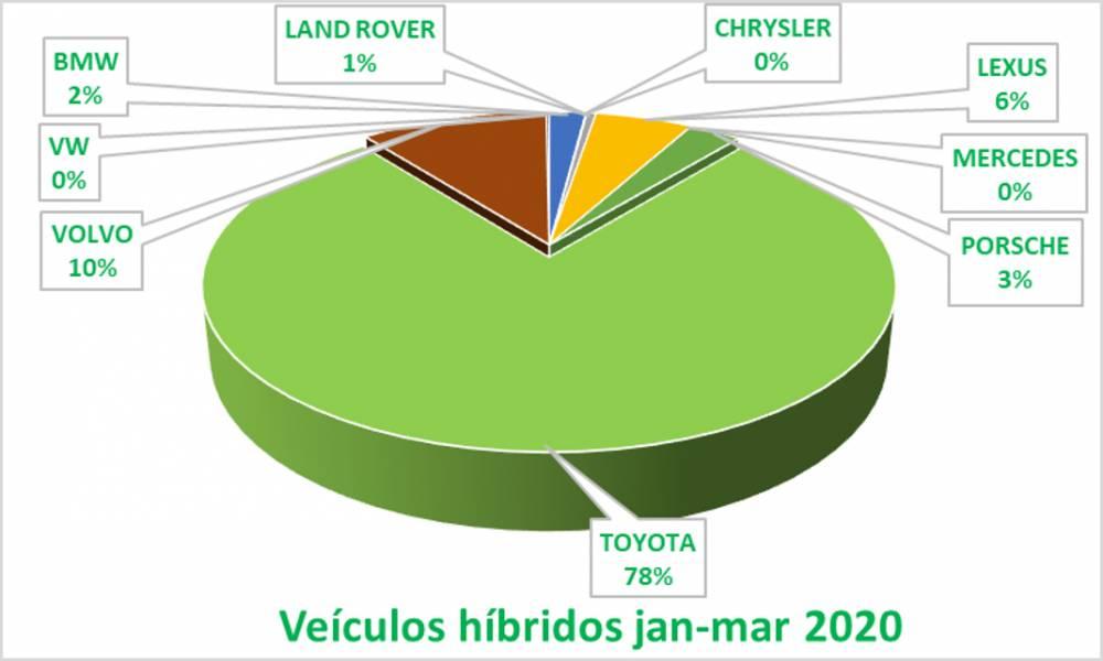 EMPLACAMENTOS VEICULOS ELETRICOS E HIBRIDOS BRASIL JANEIRO - MARÇO 2020. - crescimento de 461% comparando com o primeiro trimestre de 2019, principalmente em fevereiro 2020;  - híbridos gerando 96% das vendas da categoria (Carros Elétricos); - híbridos: Toyota Motor Corp., com 84% das vendas de híbridos no Brasil, líder absoluto; - elétricos: diferentes marcas no Top 5. [158637338815863733889572174322.png]