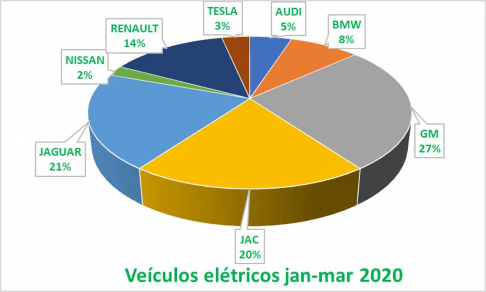 EMPLACAMENTOS VEICULOS ELETRICOS E HIBRIDOS BRASIL JANEIRO - MARÇO 2020. - crescimento de 461% comparando com o primeiro trimestre de 2019, principalmente em fevereiro 2020;  - híbridos gerando 96% das vendas da categoria (Carros Elétricos); - híbridos: Toyota Motor Corp., com 84% das vendas de híbridos no Brasil, líder absoluto; - elétricos: diferentes marcas no Top 5. [158637343715863734370121744355.png]