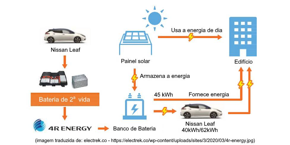 O que é V2G - Vehicle-to-grid, ou Veículo-para-rede? [158688833415868883349205248382.png]