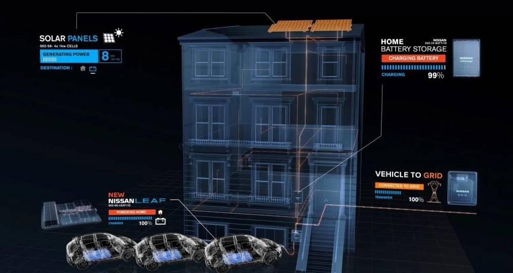 O que é V2G - Vehicle-to-grid, ou Veículo-para-rede? [1586888342158688834252257242.png]