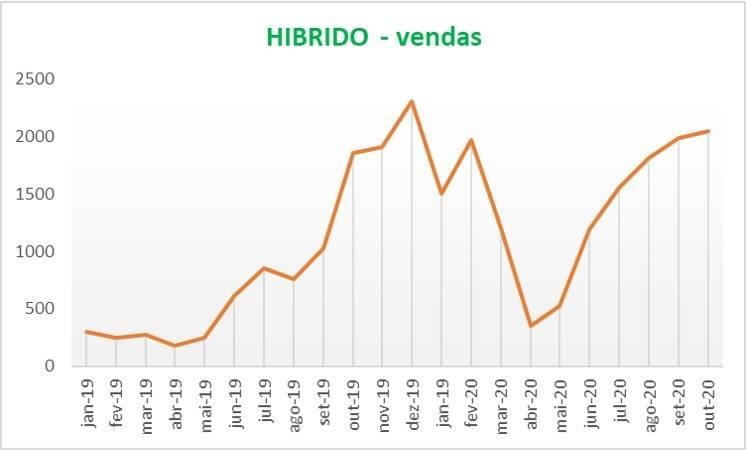 As vendas de veículos elétricos e híbridos batem recorde em outubro. As vendas até outubro já superam em 35% o volume total de 2019. Os volumes para veículos elétricos e híbridos se recuperaram muito bem e estão superando os volumes de logo antes a pandemia. As vendas até outubro superam 15.000 unidades.  [160518848816051884889694954205.jpg]
