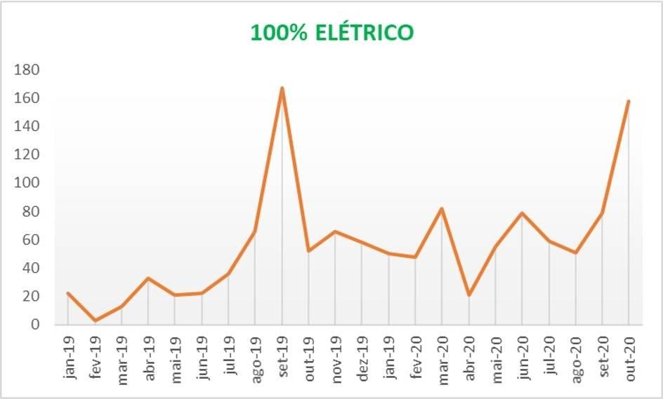 As vendas de veículos elétricos e híbridos batem recorde em outubro. As vendas até outubro já superam em 35% o volume total de 2019. Os volumes para veículos elétricos e híbridos se recuperaram muito bem e estão superando os volumes de logo antes a pandemia. As vendas até outubro superam 15.000 unidades.  [160518849616051884961493562408.jpg]
