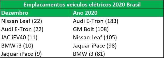 E o vencedor é......vendas 2020 de carros elétricos e híbridos. Elétricos: 856 unidades (2019: 559). Híbridos: 17.948 unidades (2019: 10.587).  No segmento elétrico, marcas de ´luxo´ dominando o ´Top 5´ (Audi, Jaguar, BMW).  [16101936521610193652466559995.jpg]