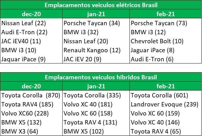 Fevereiro de 2021: carros híbridos se recuperando, 100% elétricos permanecem em alta causada pelo Porsche Taycan.  [161520963116152096311055101749.jpg]