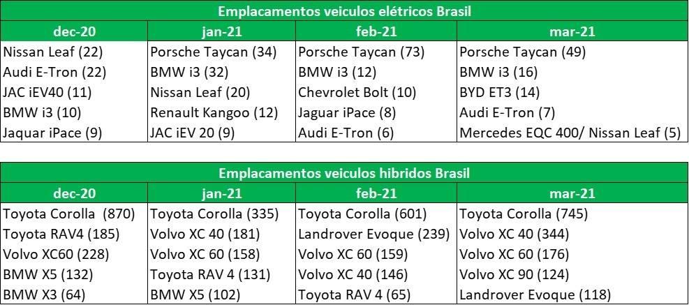 Março de 2021: carros híbridos continuam aumentando, volumes de vendas 100% elétricos relativamente baixos. Vendas de carros elétricos e hibridos Brasil; março 2021. [161897027716189702772894680736.jpg]