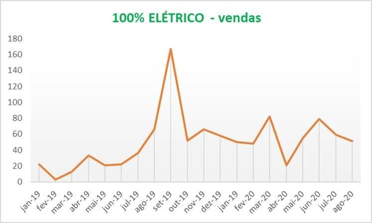 Vendas de veículos elétricos e híbridos se recuperando em julho e agosto, voltando para o mesmo patamar de antes da pandemia. Os 100% elétricos em agosto estão relativamente baixa, com o menor volume de vendas desde abril 2020. Os veículos híbridos estão se recuperando bem em julho (+30,4% vs. junho) e agosto (+16,7% vs. julho). [15996990311599699031417375631.jpg]