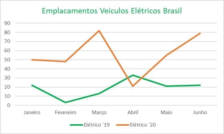 Vendas de veículos elétricos e híbridos no Brasil se recuperando em junho após alguns meses em baixa por causa do Covid-19. Após baixas vendas em abril e maio, em junho houve leve recuperação para veículos elétricos e híbridos e estão de volta ao patamar de março. As vendas de veículos 100% elétricos em junho ficaram acima do apresentado em fevereiro, ou seja, um mês antes do impacto do Covid-19. Os veículos híbridos também estão se recuperando bem, mas em junho ainda estavam abaixo dos níveis de fevereiro de 2020. [159526757515952675753256946033.jpg]