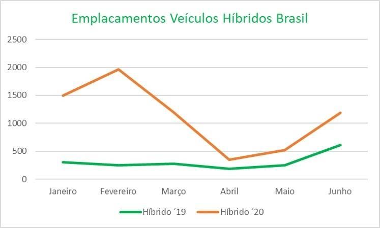 Vendas de veículos elétricos e híbridos no Brasil se recuperando em junho após alguns meses em baixa por causa do Covid-19. Após baixas vendas em abril e maio, em junho houve leve recuperação para veículos elétricos e híbridos e estão de volta ao patamar de março. As vendas de veículos 100% elétricos em junho ficaram acima do apresentado em fevereiro, ou seja, um mês antes do impacto do Covid-19. Os veículos híbridos também estão se recuperando bem, mas em junho ainda estavam abaixo dos níveis de fevereiro de 2020. [159526758815952675882965372965.jpg]
