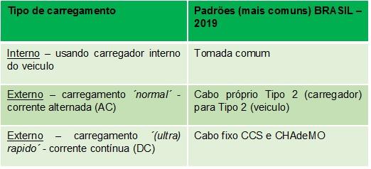 Existem basicamente duas maneiras de carregar um veículo elétrico: usando o carregador interno, instalado dentro do veículo ou usando um carregador externo. Carregador externo carrega (muito) mais rápido. Padrão Brasil no momento e ´Tipo 2´ [156443012015644301200606510970.jpg]