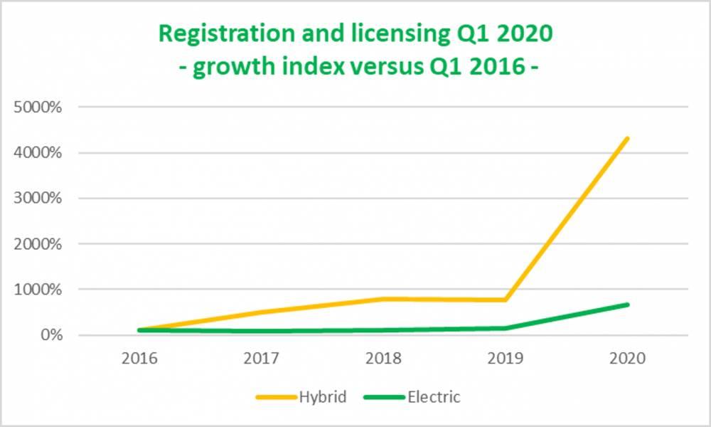 Primeiro trimestre 2020 positivo para veículos elétricos e híbridos.