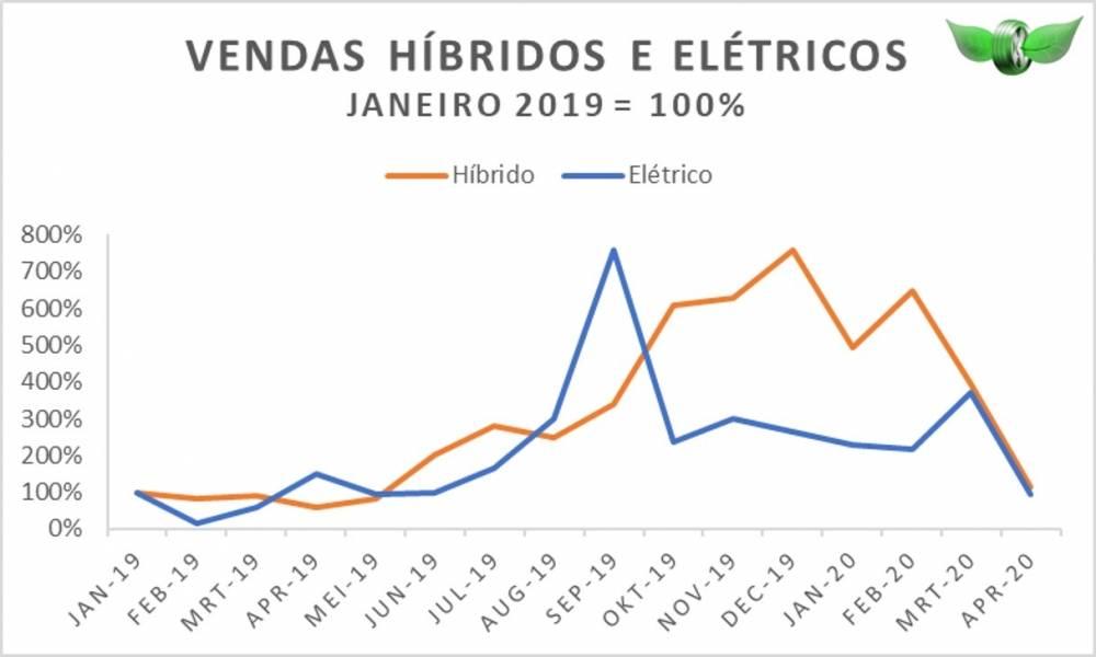 Abril 2020 com queda significativa nas vendas de veículos elétricos e híbridos.