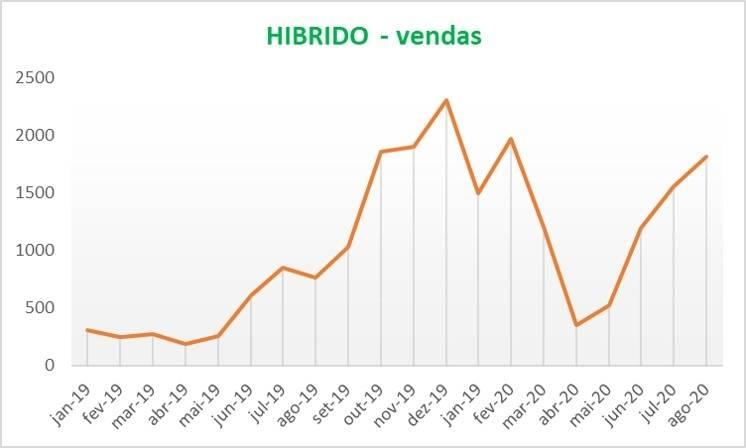 Vendas de veículos elétricos e híbridos se recuperando em julho e agosto, voltando para o mesmo patamar de antes da pandemia.