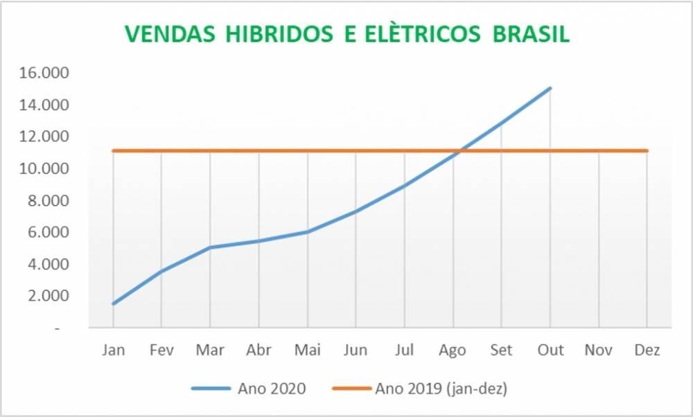 As vendas de veículos elétricos e híbridos batem recorde em outubro.
